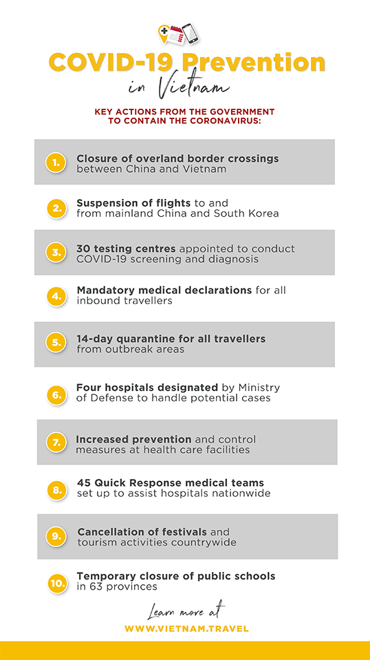 Info For Travellers On Covid 19 In Vietnam Vietnam Tourism